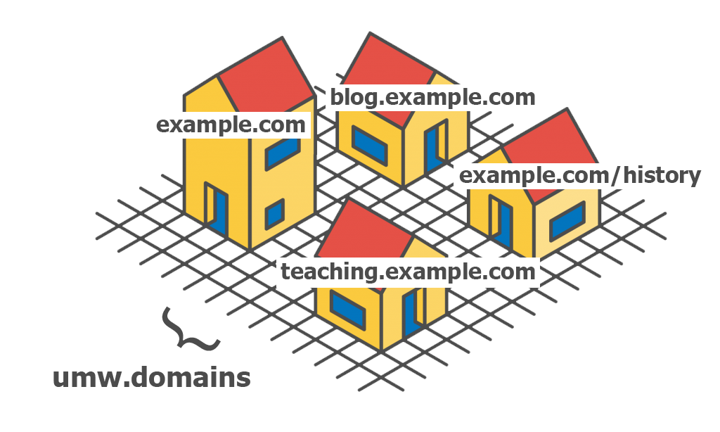 Houses graphic to explain domains and content