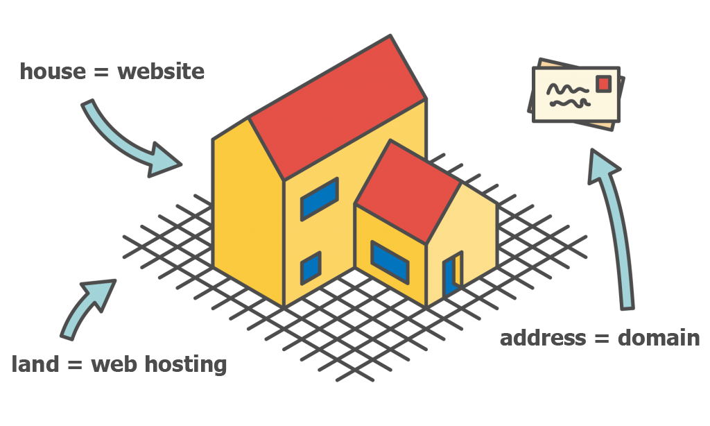 graphic of house to explain domain and content